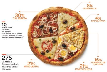 Le pizze più richieste in Brasile